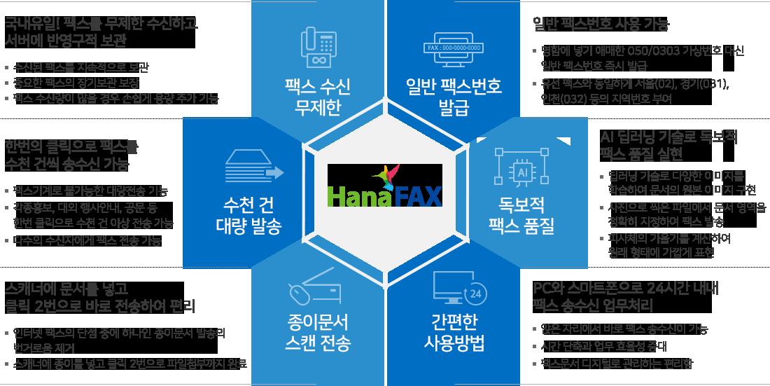 하나팩스 서비스 혜택